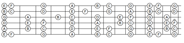 Basic chords for electric guitar
