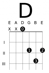 Open D Major Chord Diagram