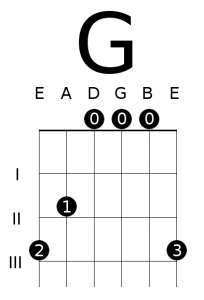 Open G Major Chord Diagram