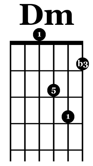 How to Embellish Guitar Chords : Deft Digits Guitar Lessons