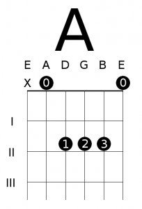 Open A Major Chord Diagram