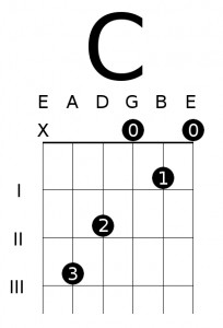Open C Major Chord Diagram