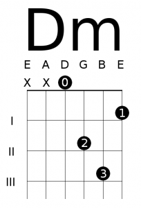 Open D Minor Chord Diagram