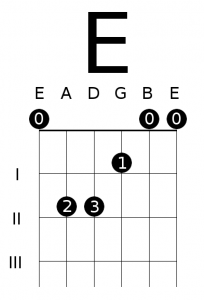 Open E Major Chord Diagram