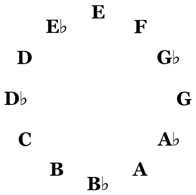Chromatic Cycle E Centered