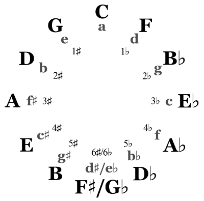 image about Printable Circle of Fifths Wheel named How toward Memorize and Employ the Cycle of Fourths Deft Digits