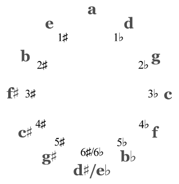 Cycle of Fourths Minor Keys