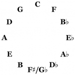 Cycle of Fourths