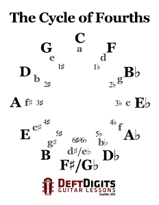 Cycle of Fourths PDF