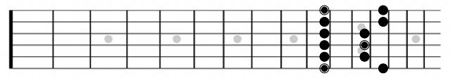D Minor Pentatonic Guitar Diagram