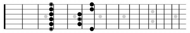 G Minor Pentatonic Guitar Diagram