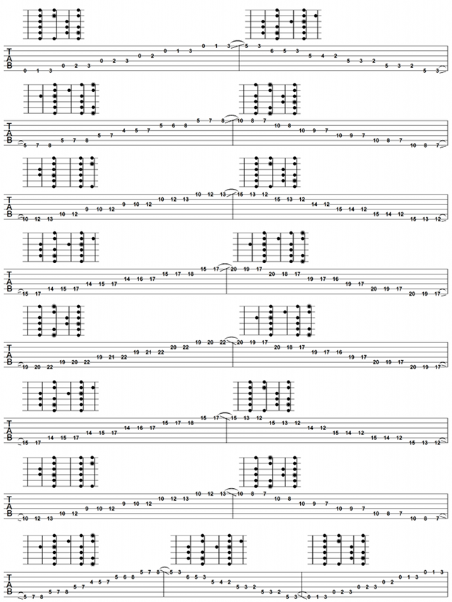 The Mother Of All Major Scale Exercises Part 1 Of 4 Deft Digits