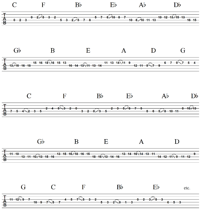 Mother of All Major Scale Exercises Part 4