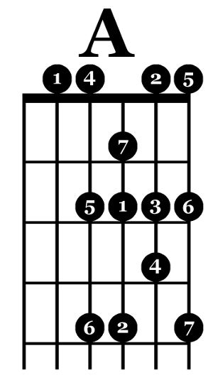 How To Embellish Guitar Chords Deft Digits Guitar Lessons