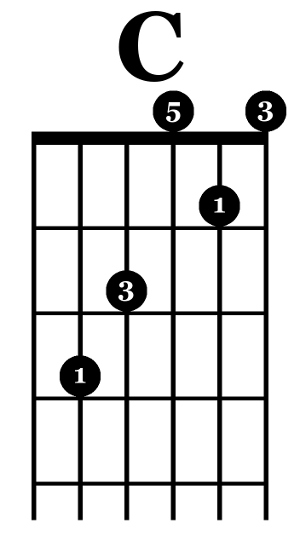 Safe and sound chords guitar
