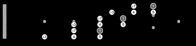 E Minor Pentatonic, Diagona, Root 5