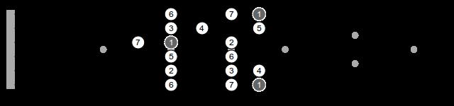 C Major Scale 1-3-6