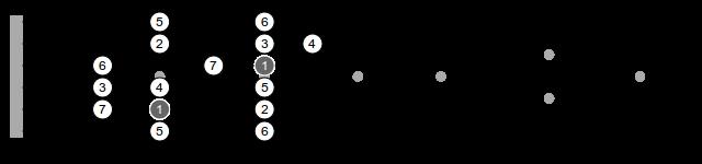 C Major Scale 3-5