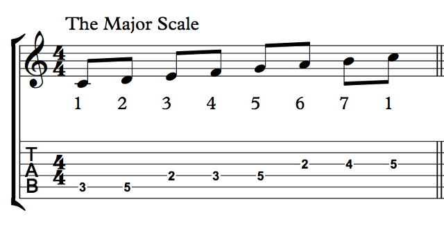 Scales and Modes Every Guitarist Should Know | Deft Digits